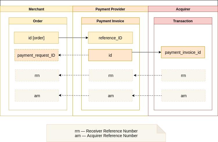 Identifiers' Linking