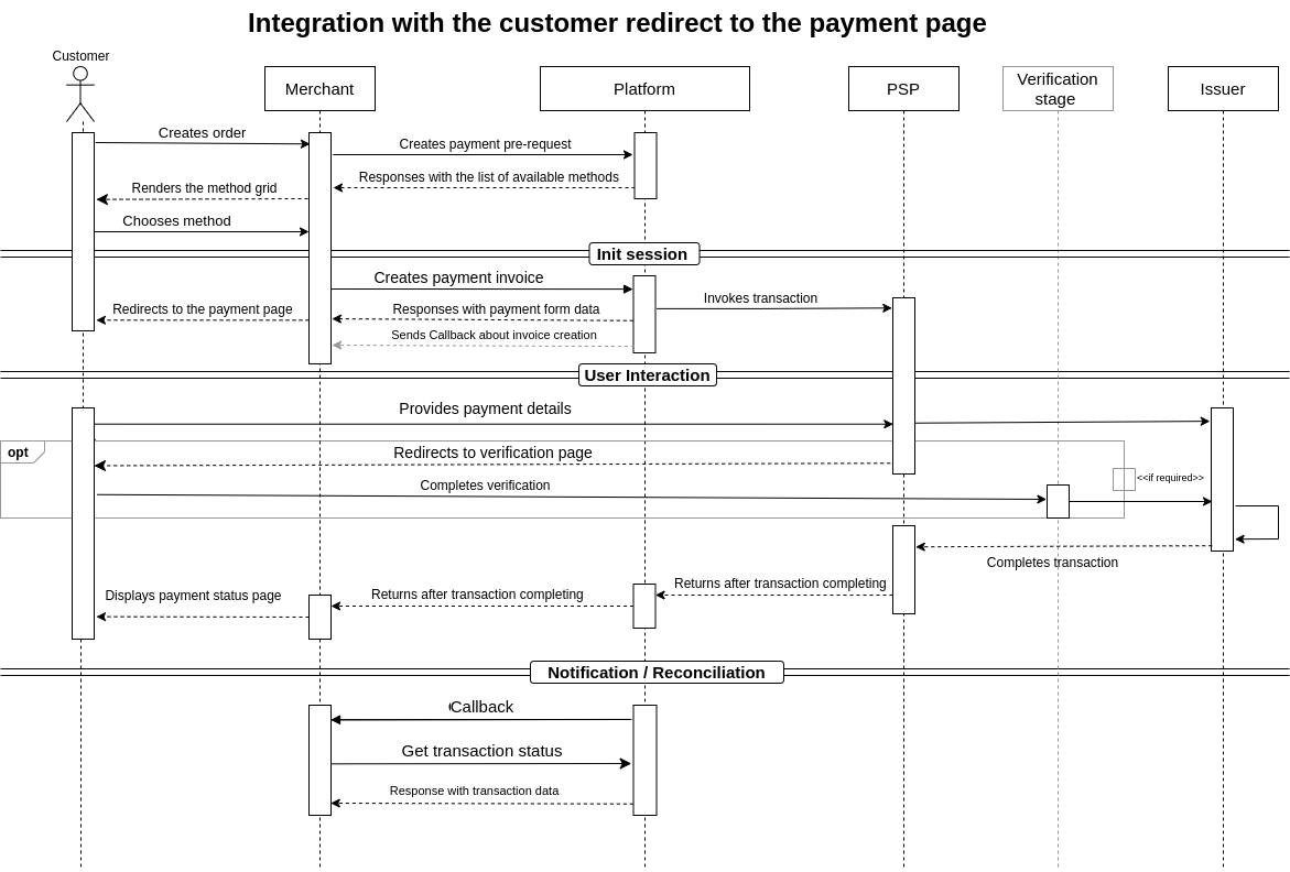 Redirect to payment page scheme